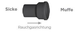 Übergang, Erweiterung / Reduzierung (zentrisch) - Kunststoff Tecnovis TEC-PPS